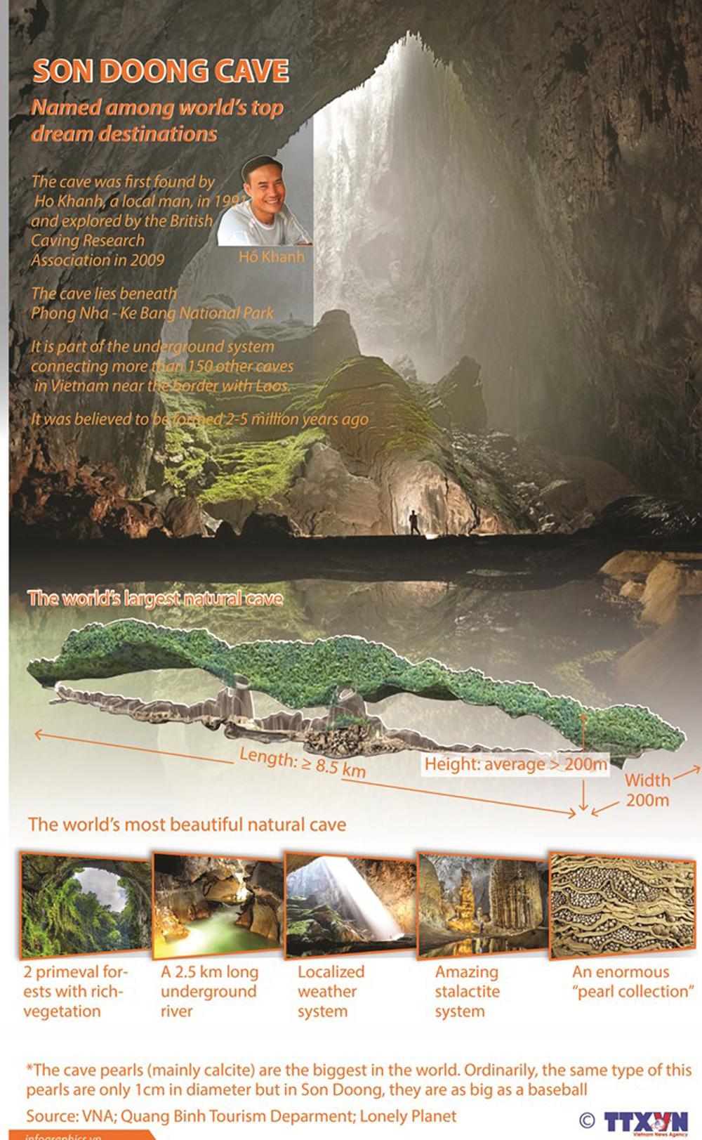 Son Doong Cave, top dream destinations, Quang Binh province, top destination, famous site