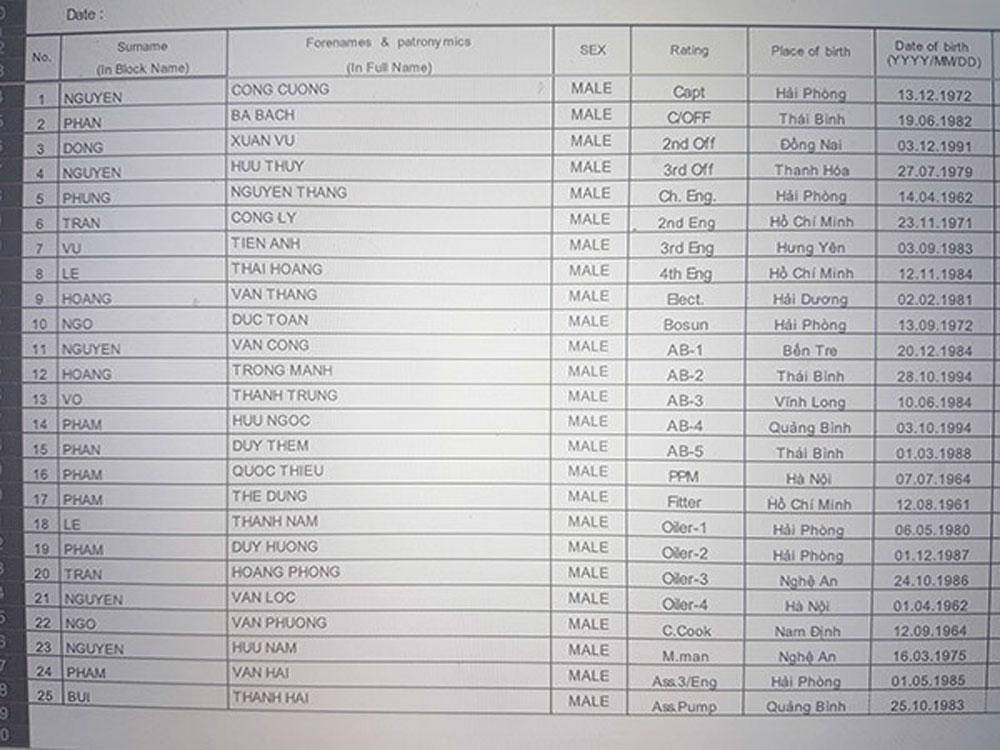 Danh tính, 25 thuyền viên Việt Nam, tàu cháy ở Hong Kong