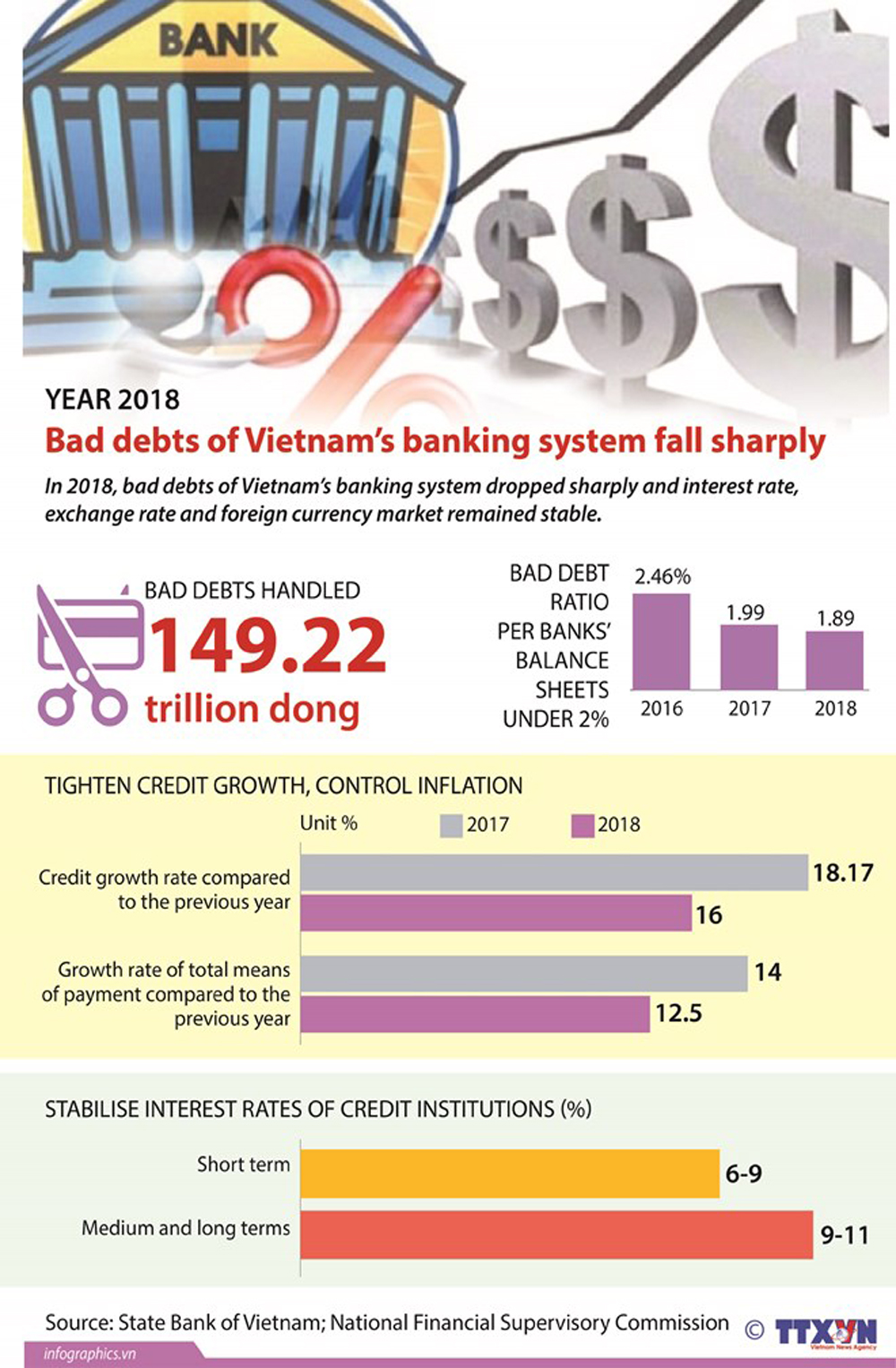 Vietnamese banks, bad debts, 2018, banking system, foreign currency market, economic growth