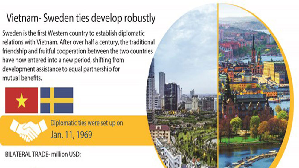 Vietnam- Sweden ties develop robustly