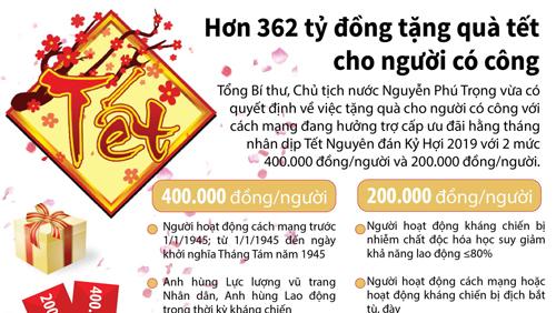 Hơn 362 tỷ đồng tặng quà tết cho người có công