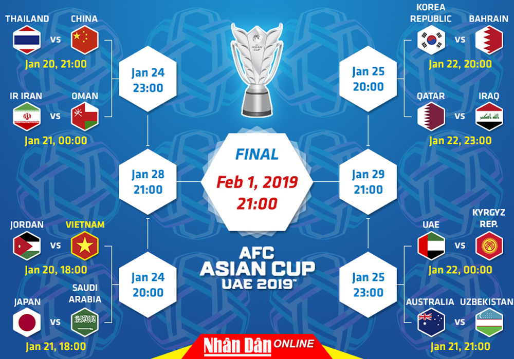 Asian Cup 2019, Round of 16 Fixtures, group stage, knockout phase,  Park Hang-seo, semifinal ticket, quarterfinals
