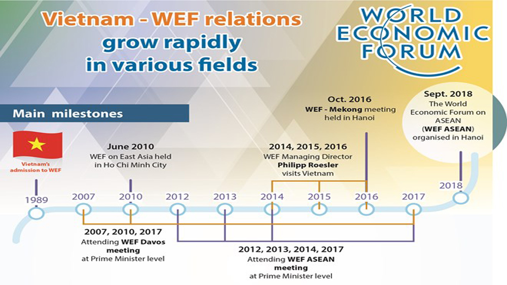 Vietnam - WEF relations grow rapidly in various fields