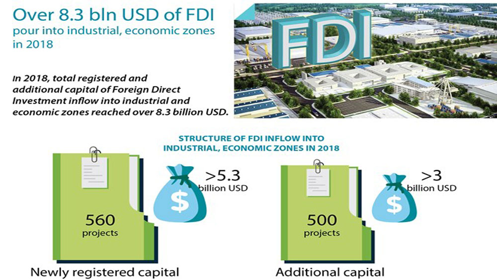 Over 8.3 bln USD of FDI pour into industrial, economic zones in 2018