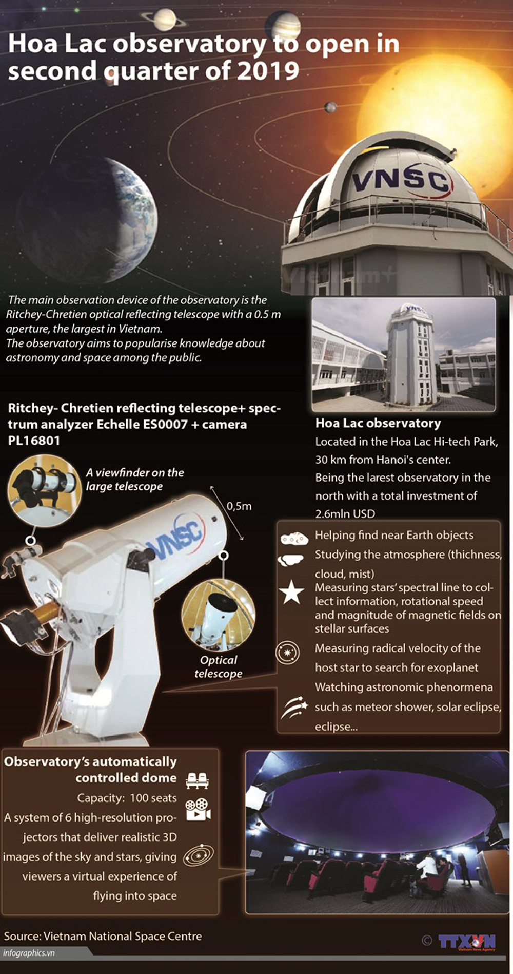 Hoa Lac observatory, Second Quarter, main observation device, astronomy and space, total investment