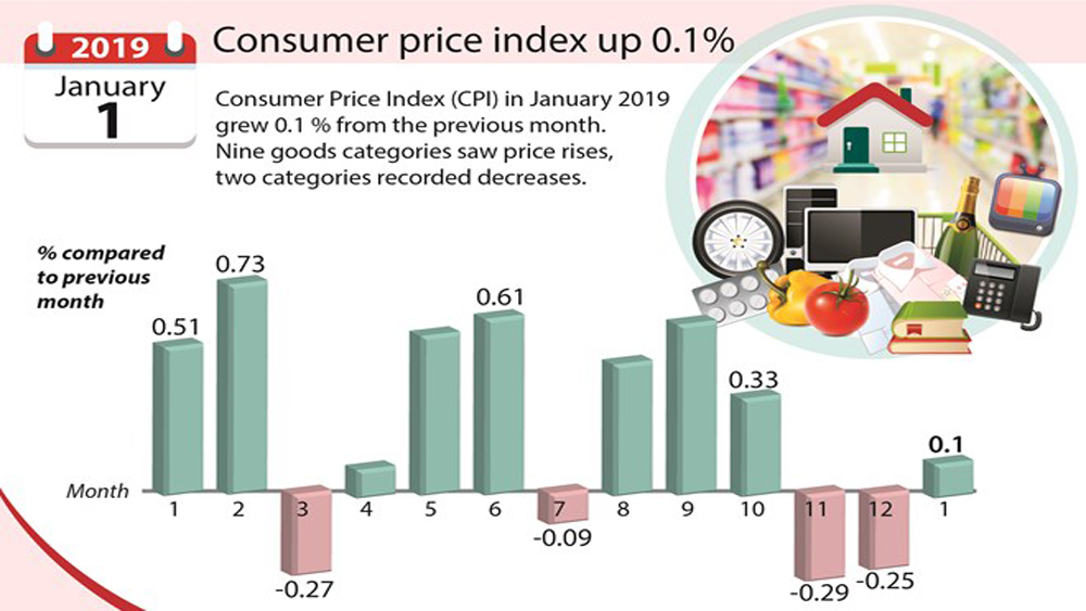 Consumer price index up 0.1%