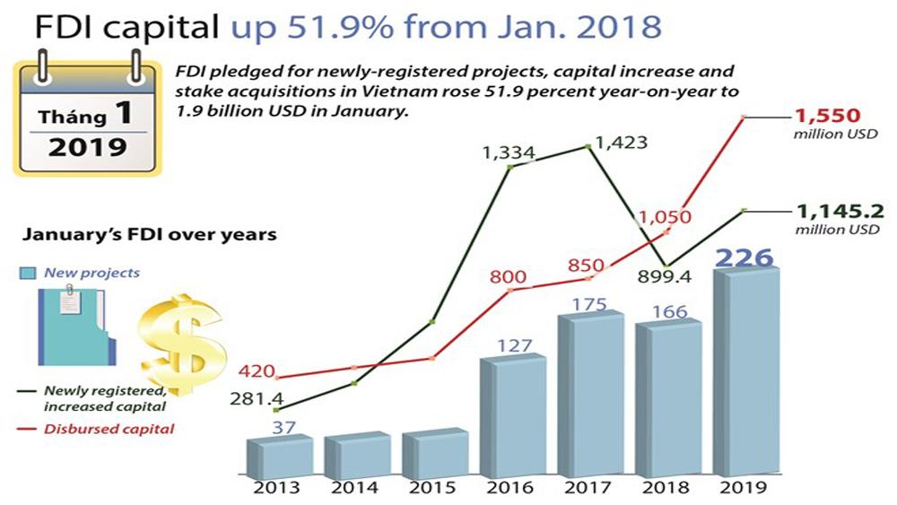 FDI capital up 51.9% from Jan. 2018
