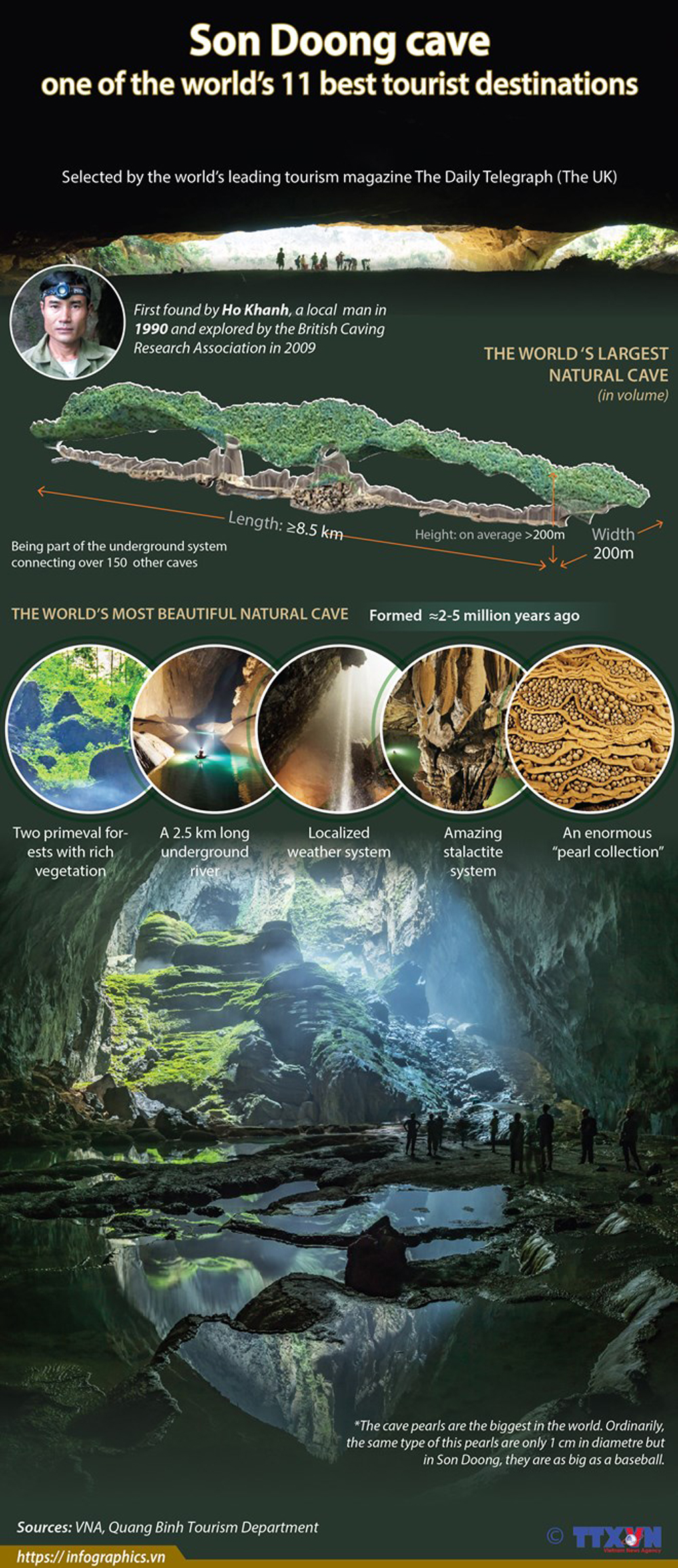 Son Doong cave, 11 best tourist destinations, Son Doong cave, Quang Binh province, Ho Khanh, UK tourism magazine, the Daily Telegraph