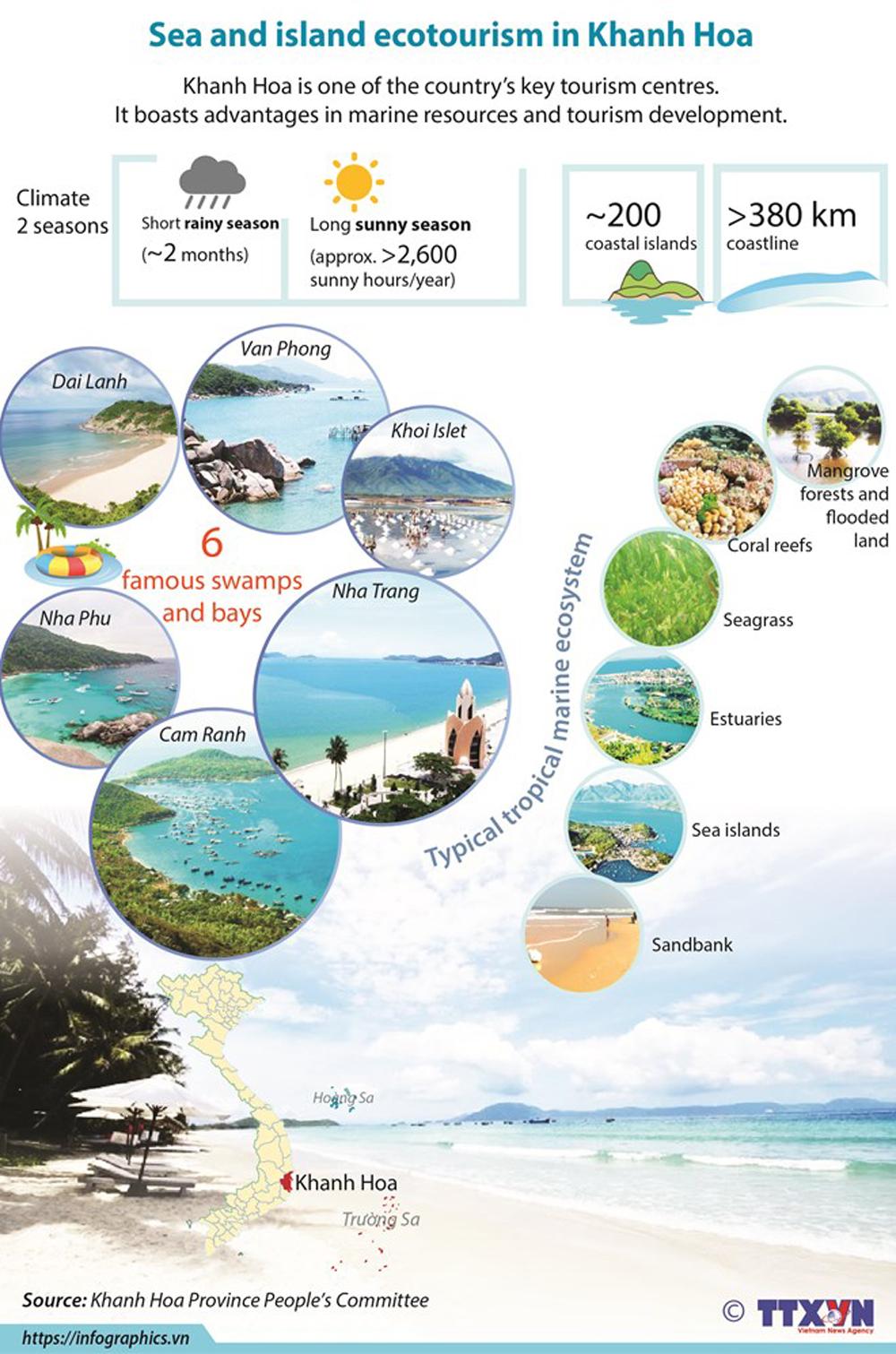Sea and island, ecotourism, Khanh Hoa province, tropical marine ecosystem