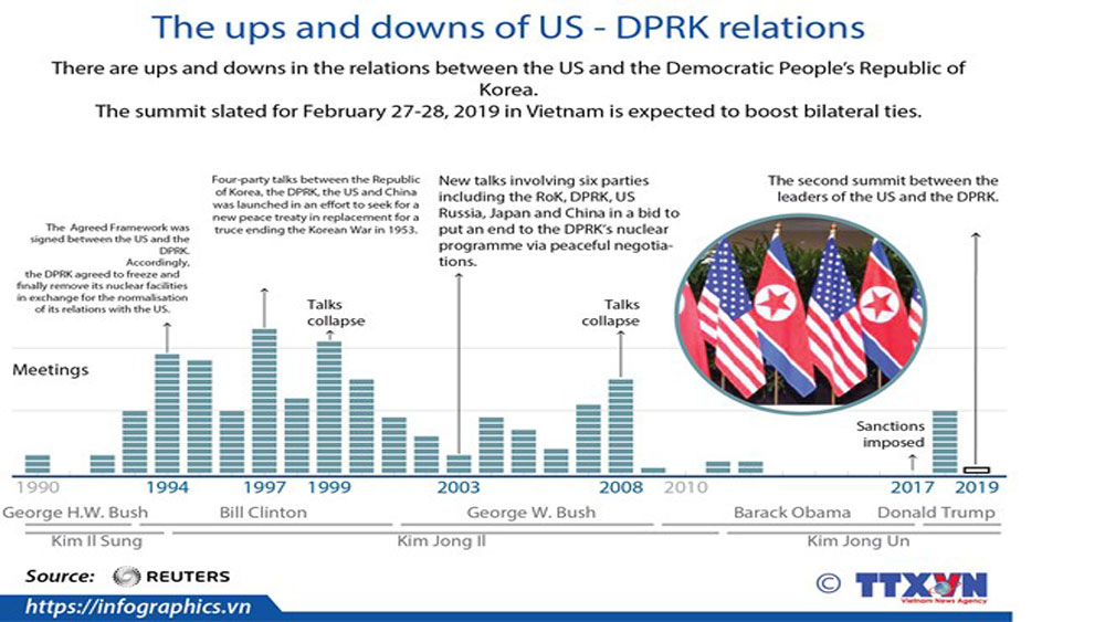 The ups and downs of US - DPRK relations