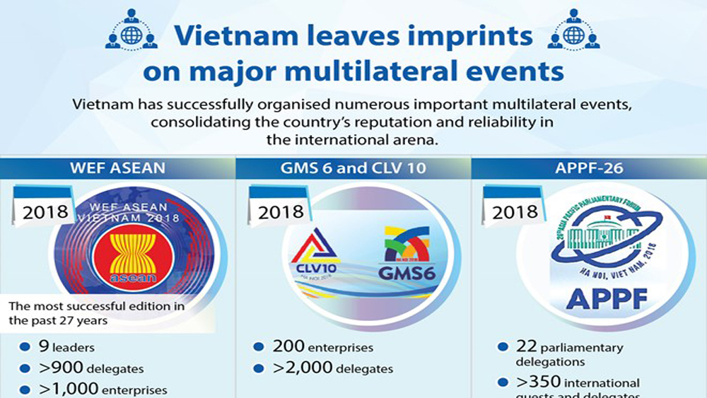 Vietnam leaves imprints on major multilateral events