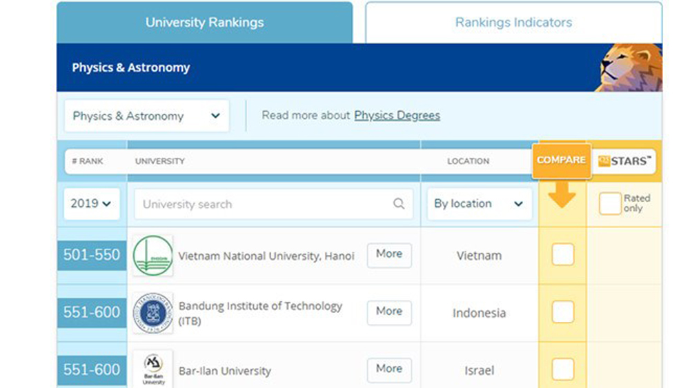 Vietnam's two universities enter QS world list