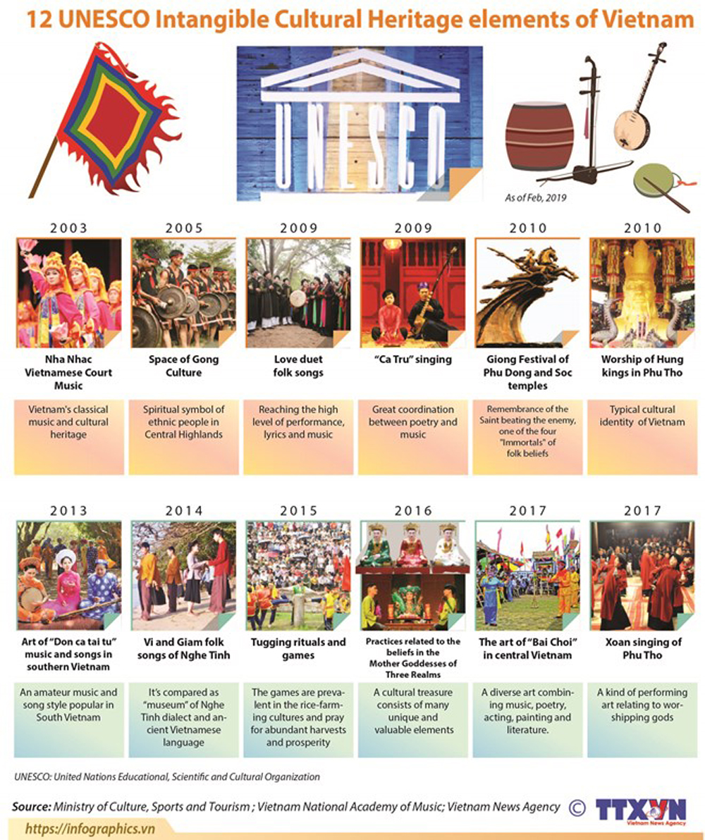 UNESCO, Intangible Cultural Heritage elements, Vietnam, recognition, preservation effort, promotion and development