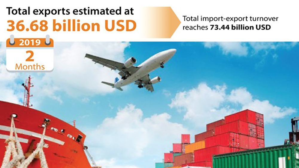 Total exports estimated at 36.68 billion USD