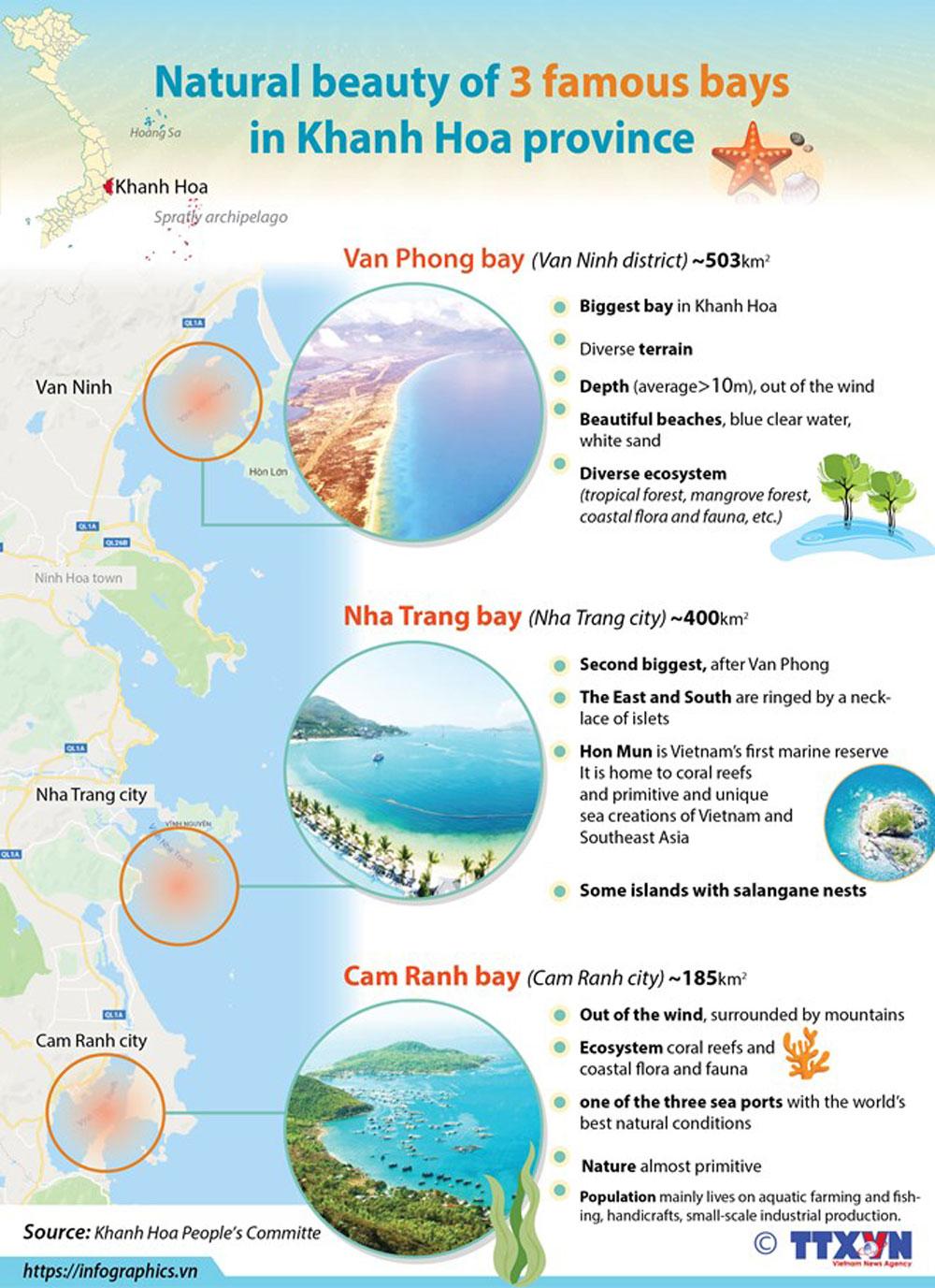 Three bays, Khanh Hoa province, Nha Trang Bay, Van Phong Bay, Cam Ranh Bay, hot destinations