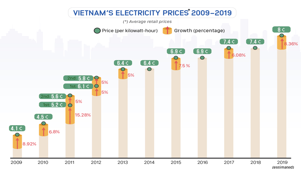 Rise in Vietnam electricity prices over the last 10 years