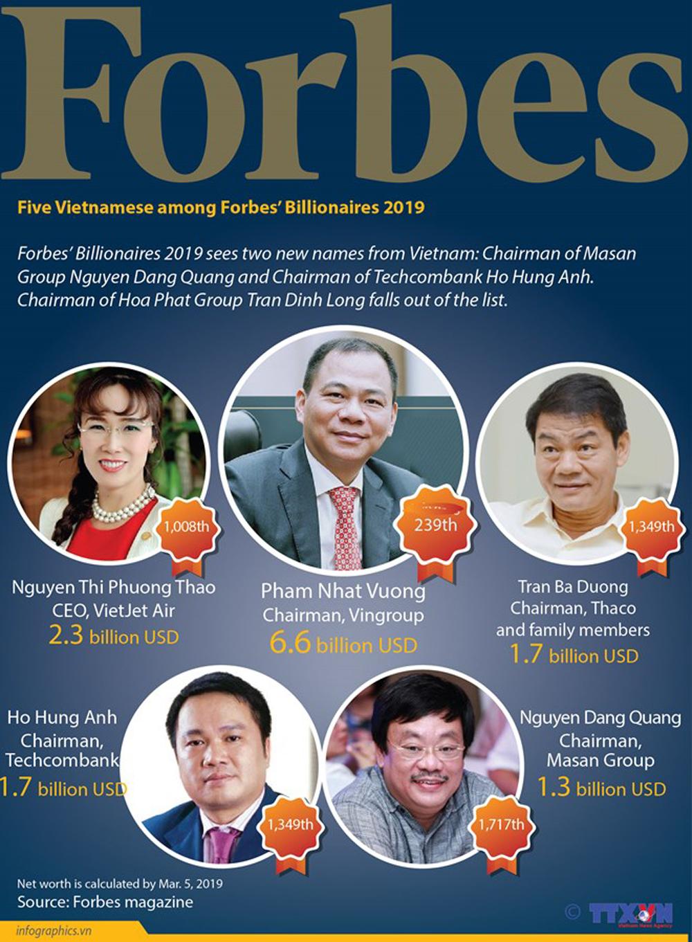 Five Vietnamese, Forbes' Billionaires 2019, richest person, Forbes magazine