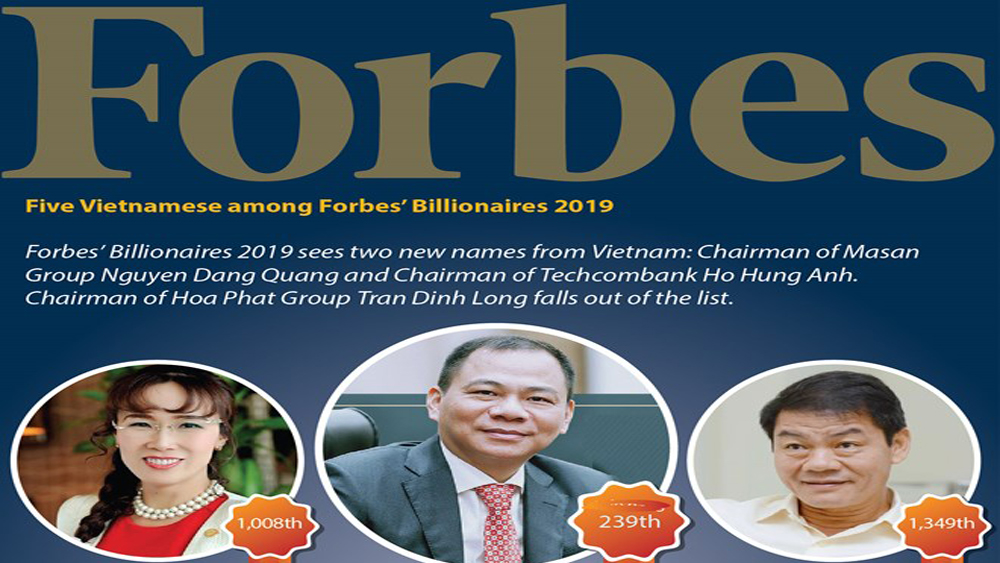 Five Vietnamese among Forbes' Billionaires 2019