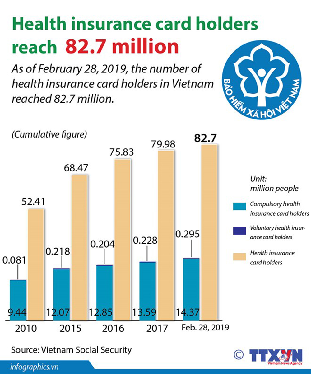 Health insurance, card holders, insurance coverage, population coverage, public healthcare