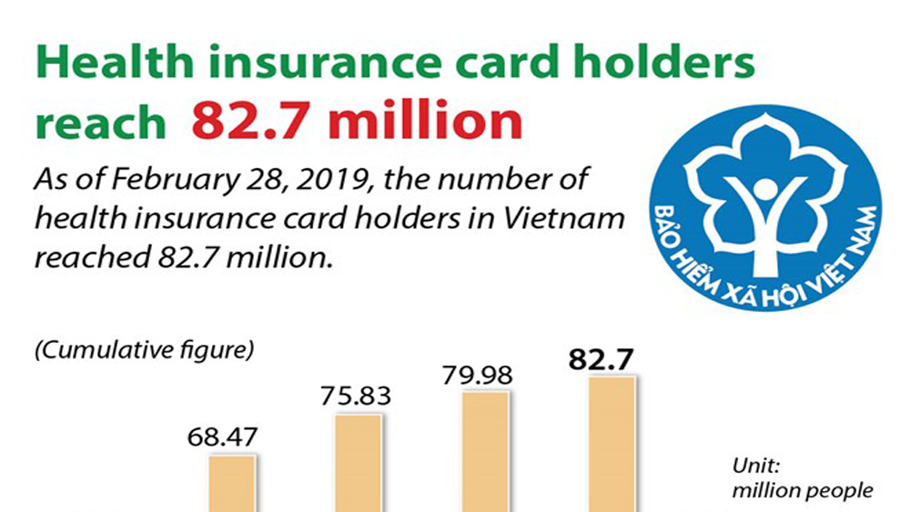 Health insurance card holders reach 82.7 million