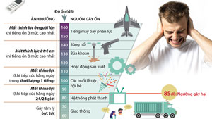 Tác động của tiếng ồn tới sức khỏe