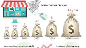 Doanh thu thương mại điện tử Việt Nam có thể đạt 15 tỷ USD vào năm 2020