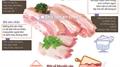 Cách nhận biết sản phẩm thịt lợn an toàn