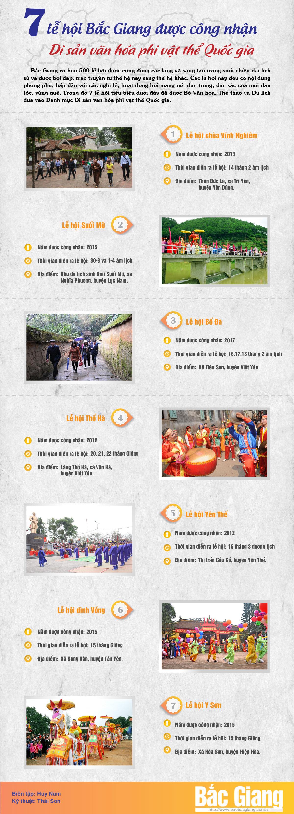 Lễ hội Bắc Giang, di sản văn hóa phi vật thể Quốc gia
