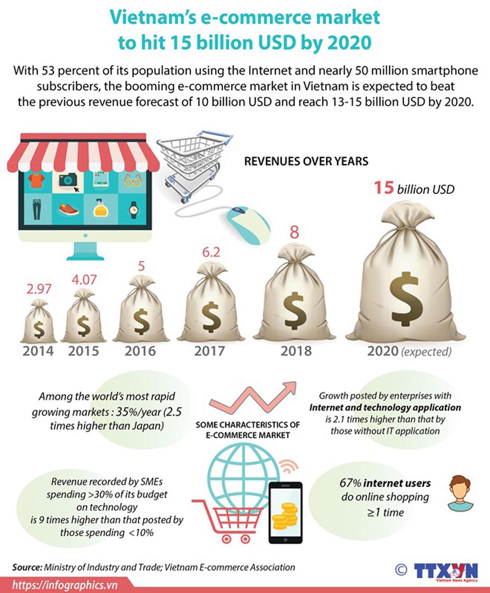 Vietnam, e-commerce market,  Internet users, smartphone subcribers, online shopping