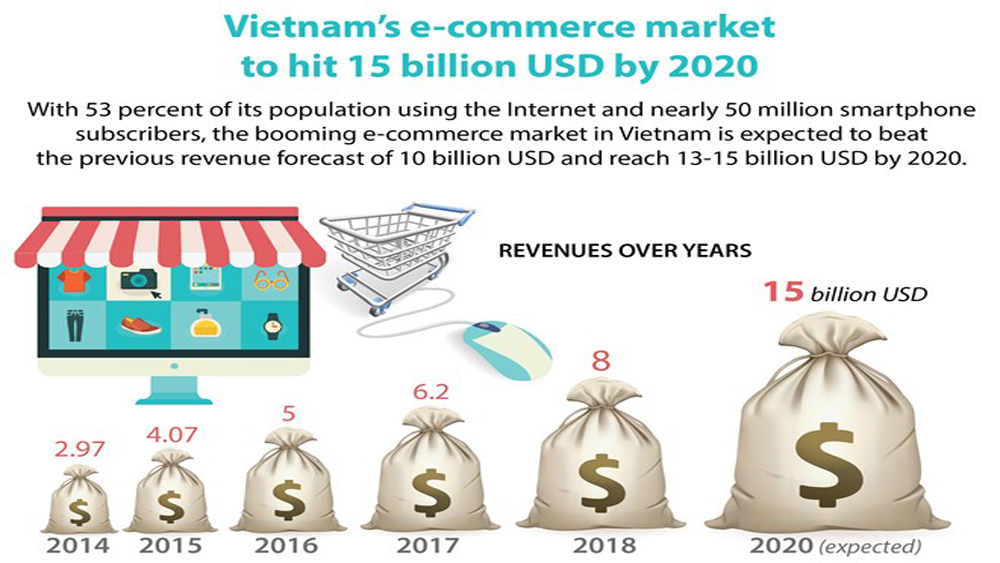 Vietnam's e-commerce market to hit 15 billion USD by 2020