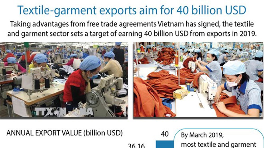 Textile-garment exports aim for 40 billion USD