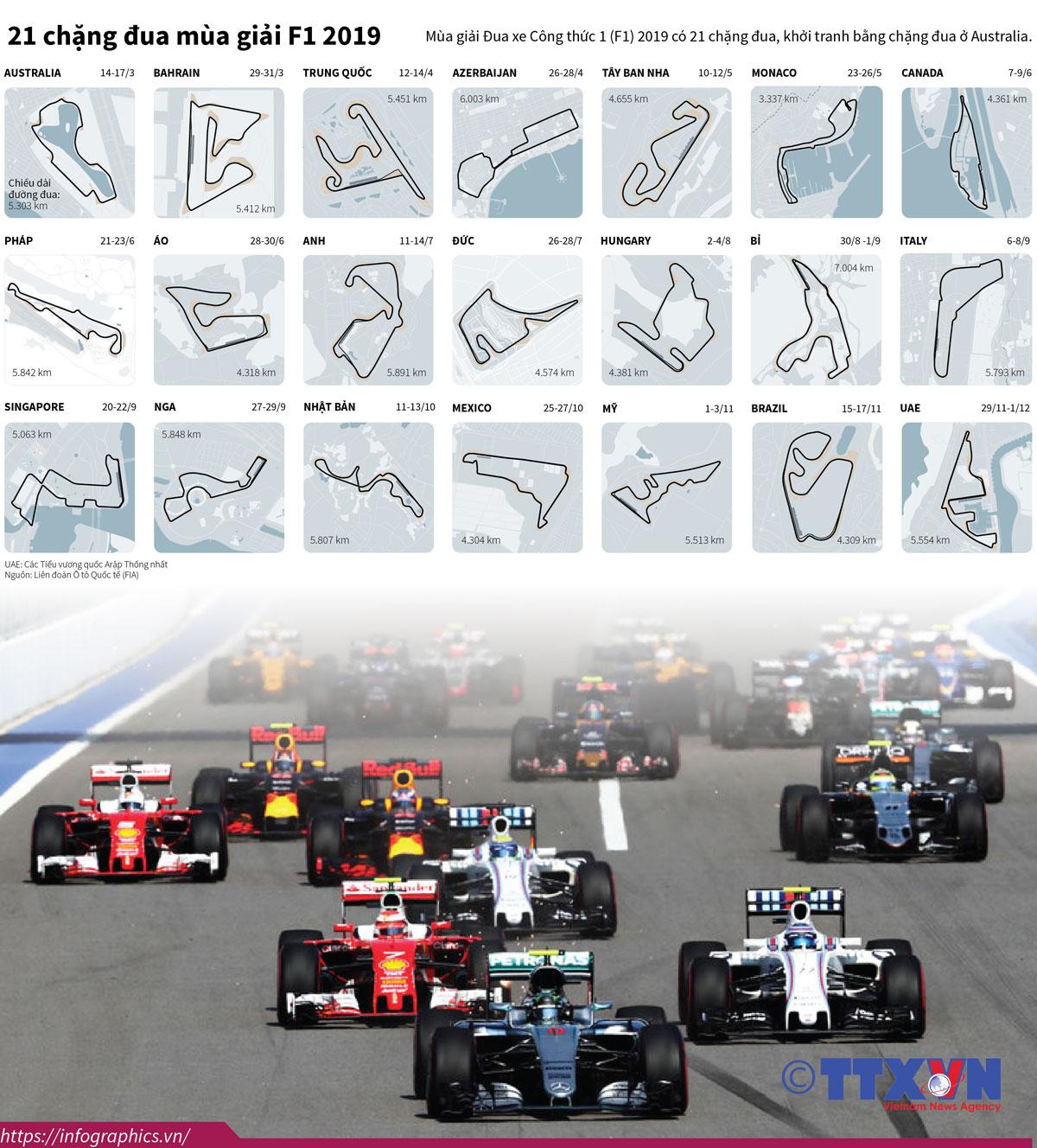 thể thao, nghệ thuật, 21 chặng đua, mùa giải F1 2019, đua công thức 1, đua F1