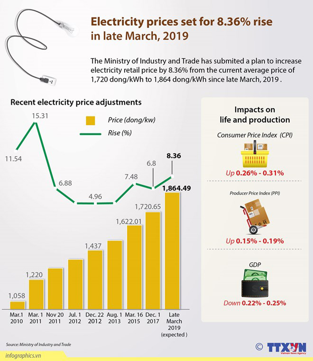Electricity prices, 8.36% rise, Ministry of Industry and Trade, current average price