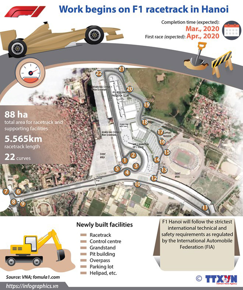 F1 race track, Hanoi, completion time, supporting facilities, international requirement and standard, safety regulation
