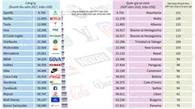 25 công ty khổng lồ với doanh thu lớn hơn GDP của một quốc gia