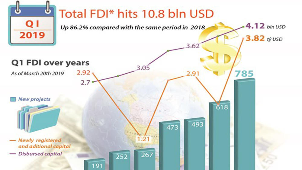 Total FDI hits 10.8 bln USD in Q1