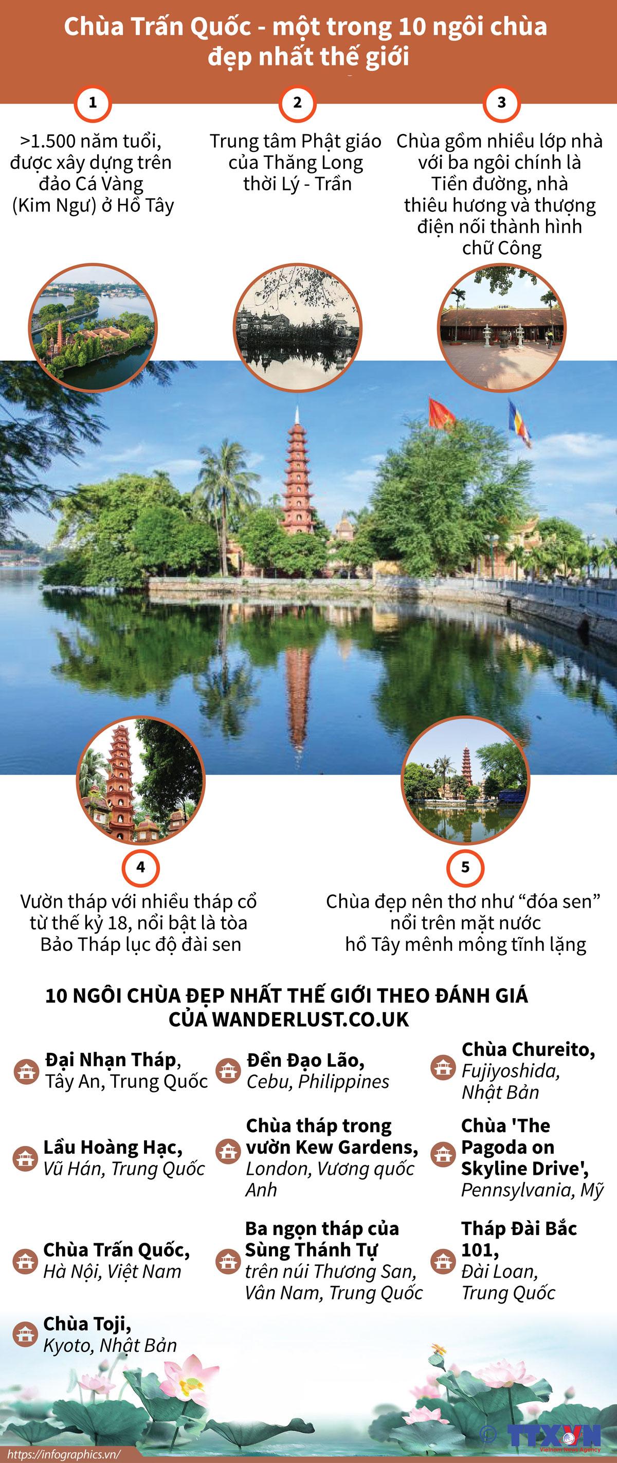 văn hóa - xã hội, chùa trấn quốc, đẹp nhất thế giới