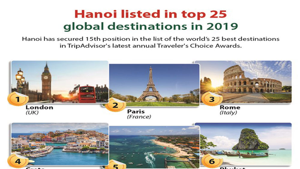 Hanoi named in top 25 global destinations