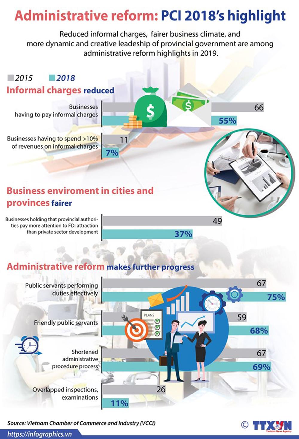 Administrative reform, PCI 2018, highlight, Quang Ninh, Da Nang, administrative procedure