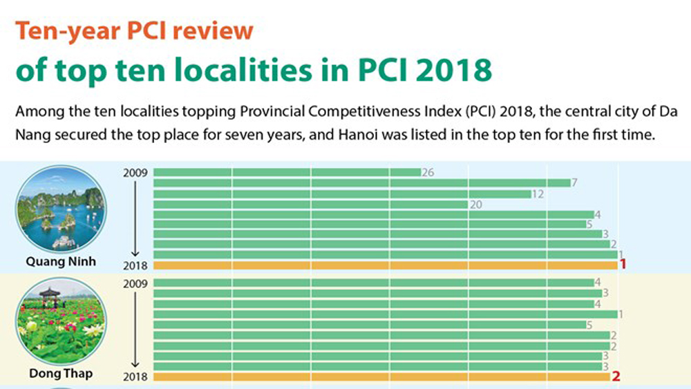 Ten-year PCI review of top ten localities in PCI 2018