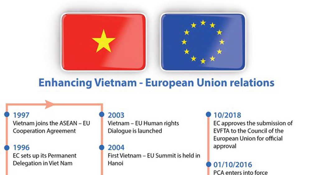 Enhancing Vietnam - European Union relations