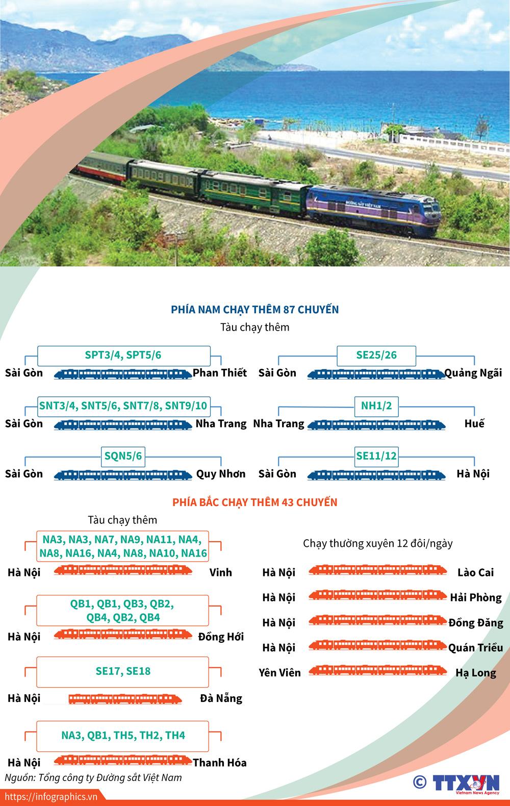 văn hóa, xã hội, tăng chuyến tàu, nghỉ lễ 30-4. 1-5