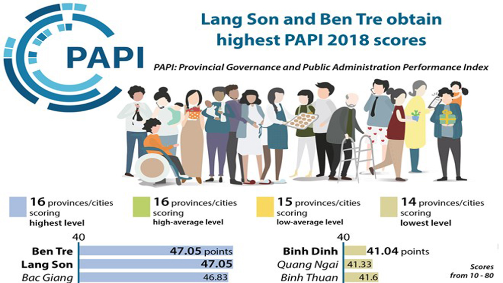 Lang Son, Ben Tre obtain highest PAPI 2018 scores