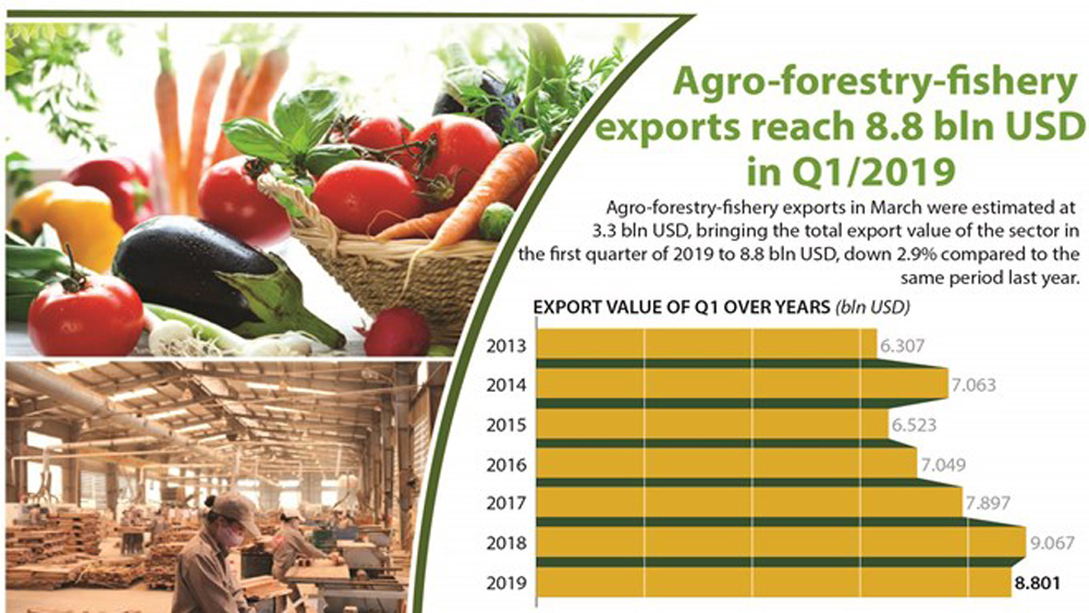 Agro-forestry-fishery exports reach 8.8 bln USD