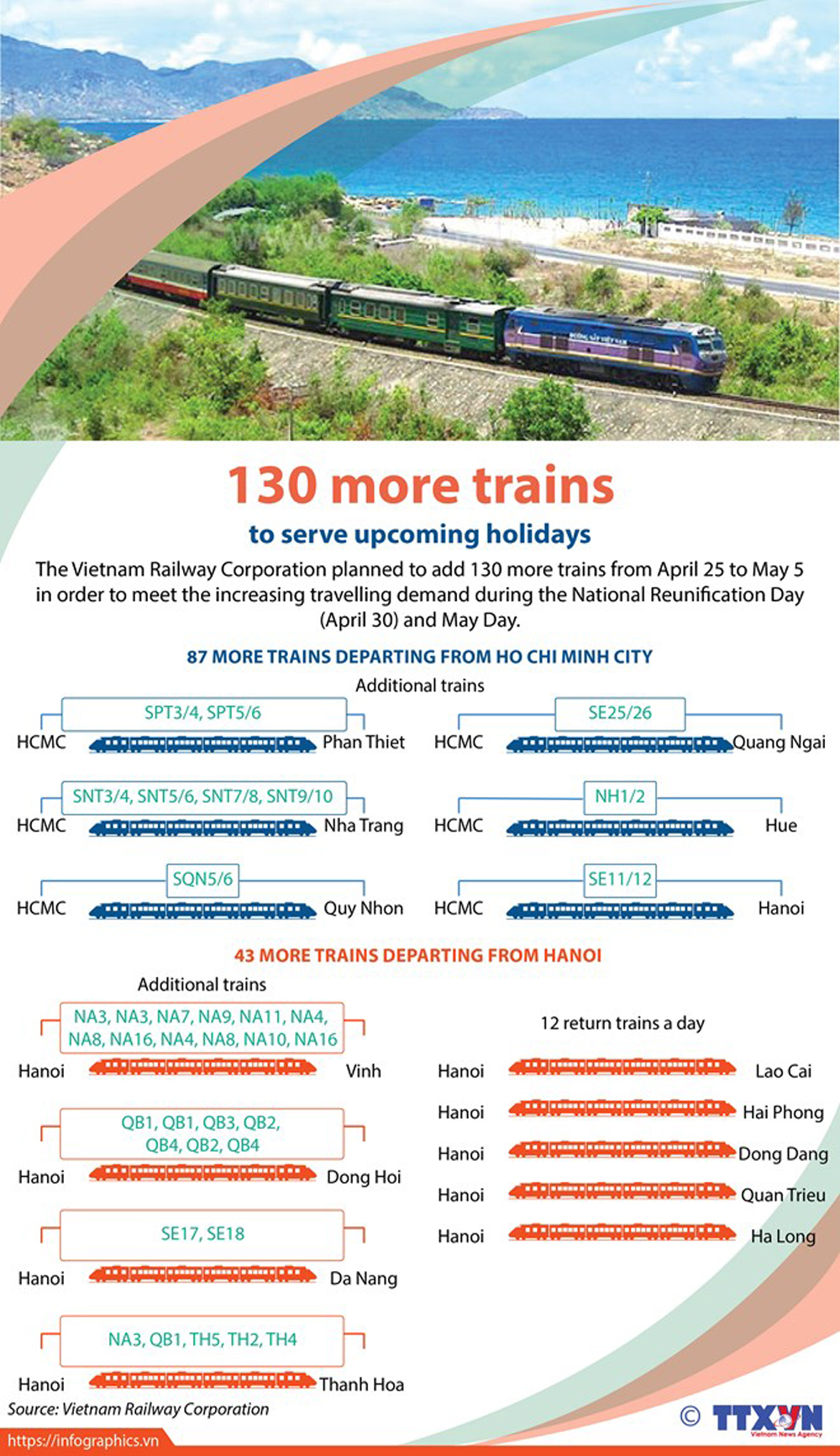 130 more trains, upcoming holidays, Vietnam Railway Corporation, National Reunification Day, April 30, May Day