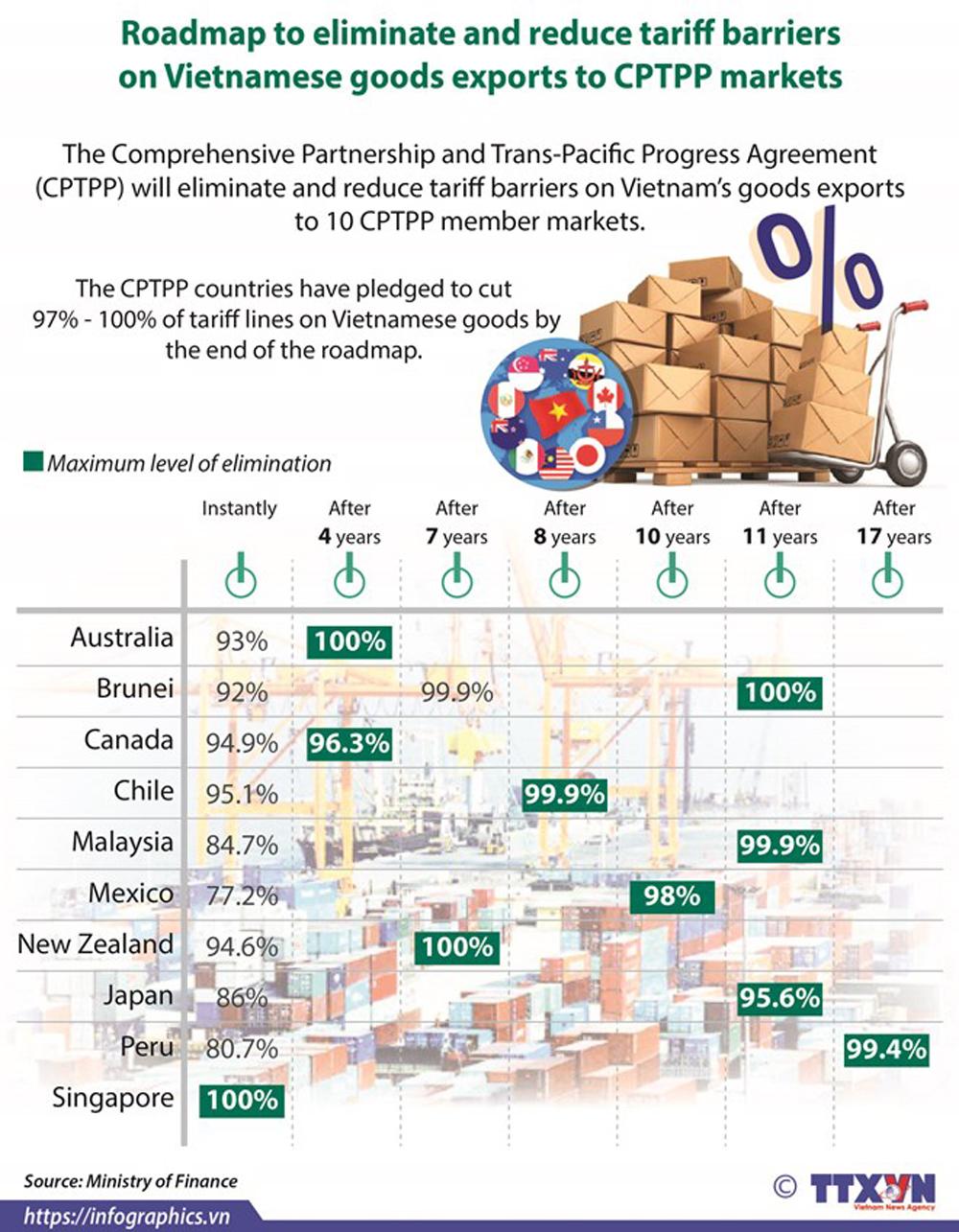 Roadmap, tariff barriers, Vietnamese goods, CPTPP. Vietnam