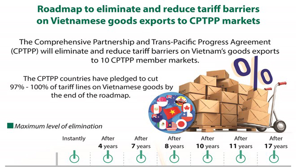 Roadmap to eliminate and reduce tariff barriers on Vietnamese goods