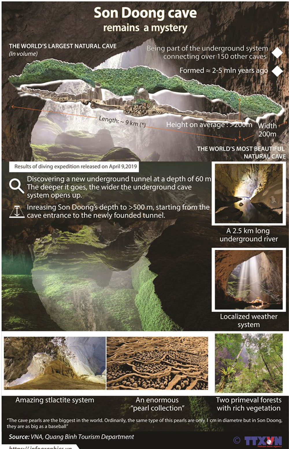Son Doong cave, a mystery, largest cave, underground river, Vietnam, Quang Binh province