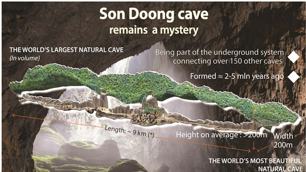 Son Doong cave remains a mystery