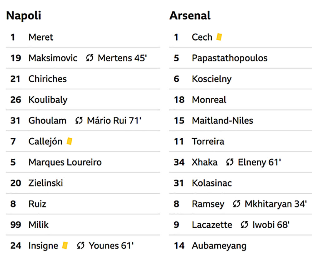 Arsenal, Napoli, Europa League